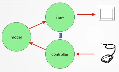 Captura pantalla modelo MVC